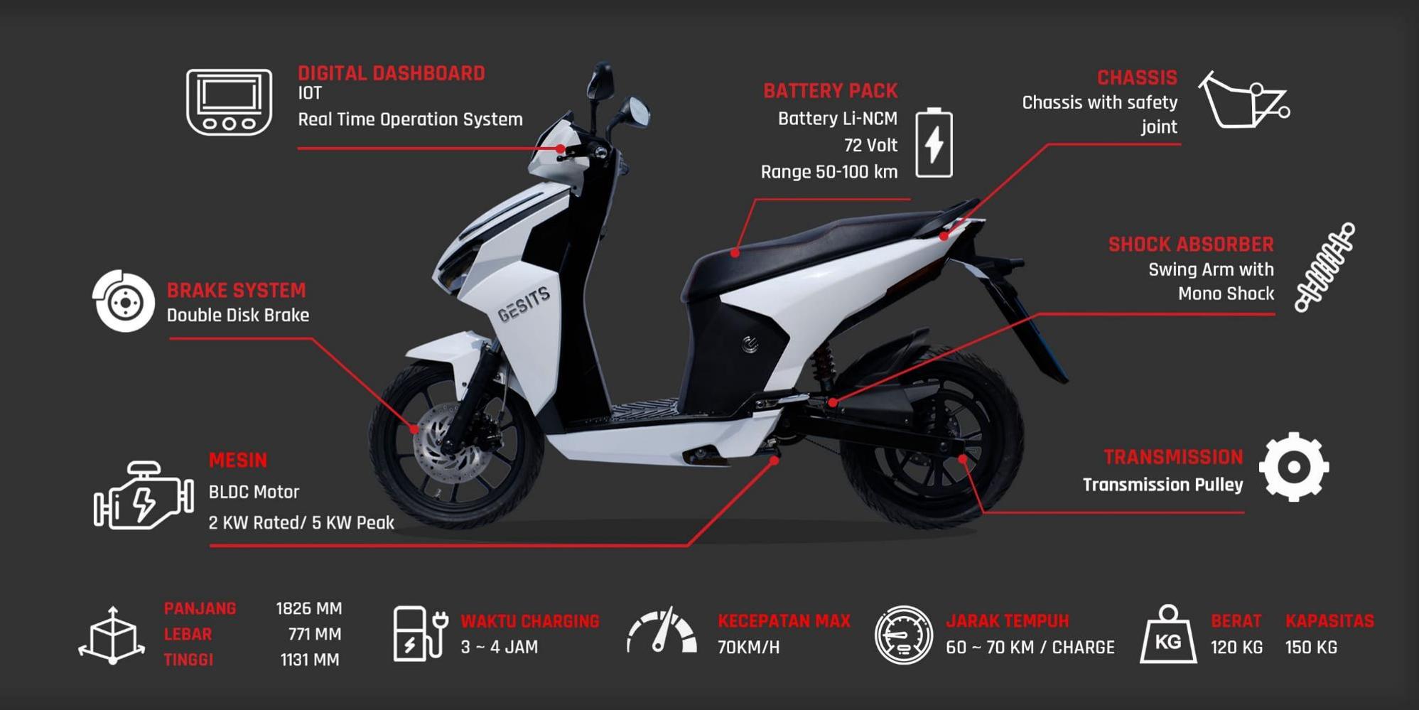 """""""GESITS""""  PIONEER OF INDONESIA ELECTRIC MOTORCYCLE"""
