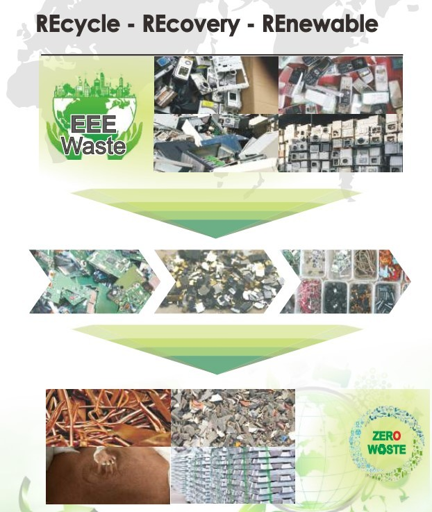 Electronic Electrical Equipment Waste Management System