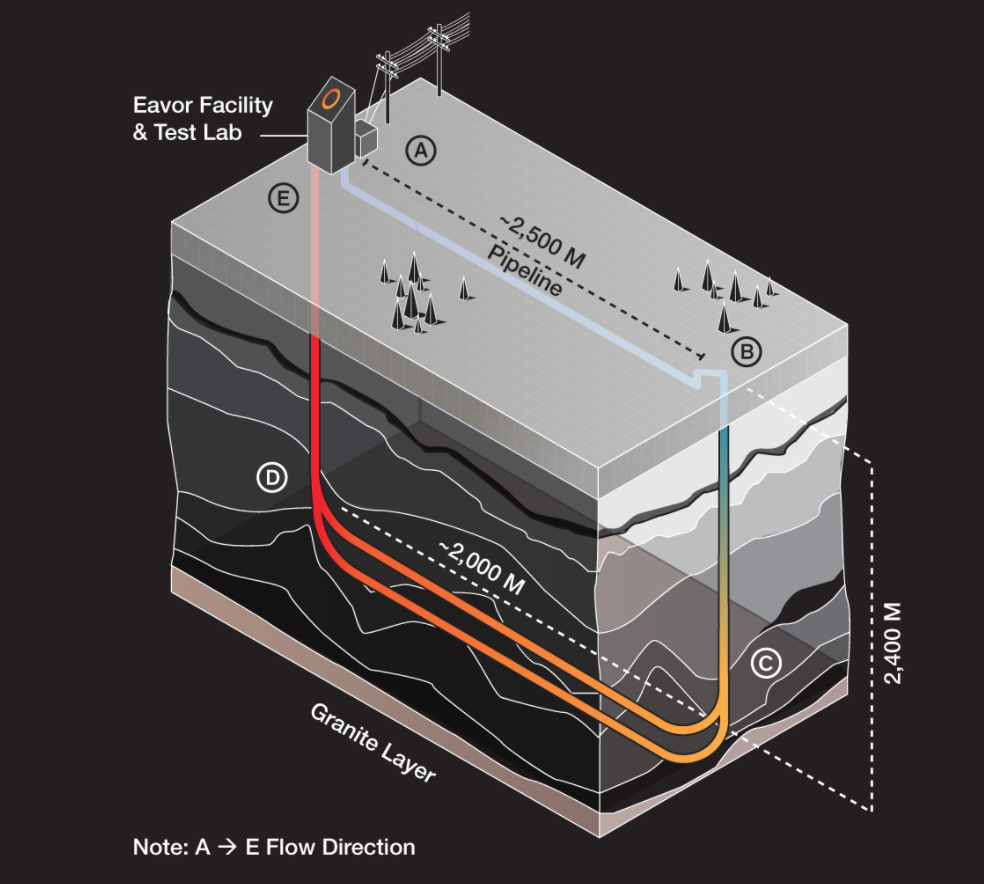 Clean, Scalable, Reliable Geothermal Power