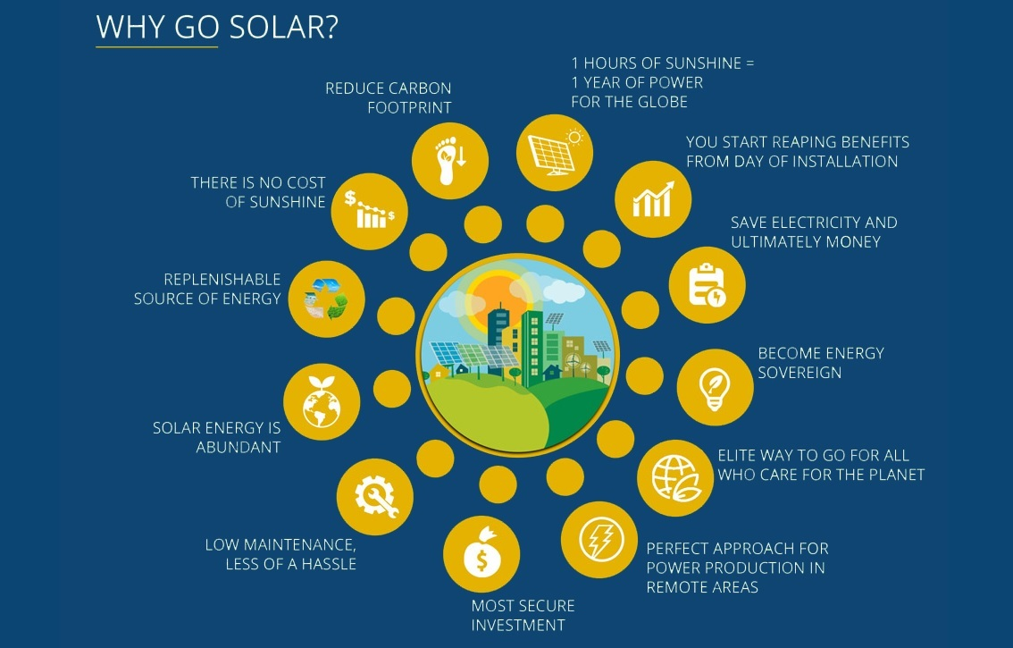 Bringing Solar Energy Solutions To You