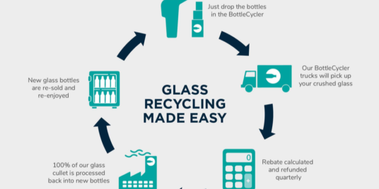 Raise A GLASS To Sustainability!