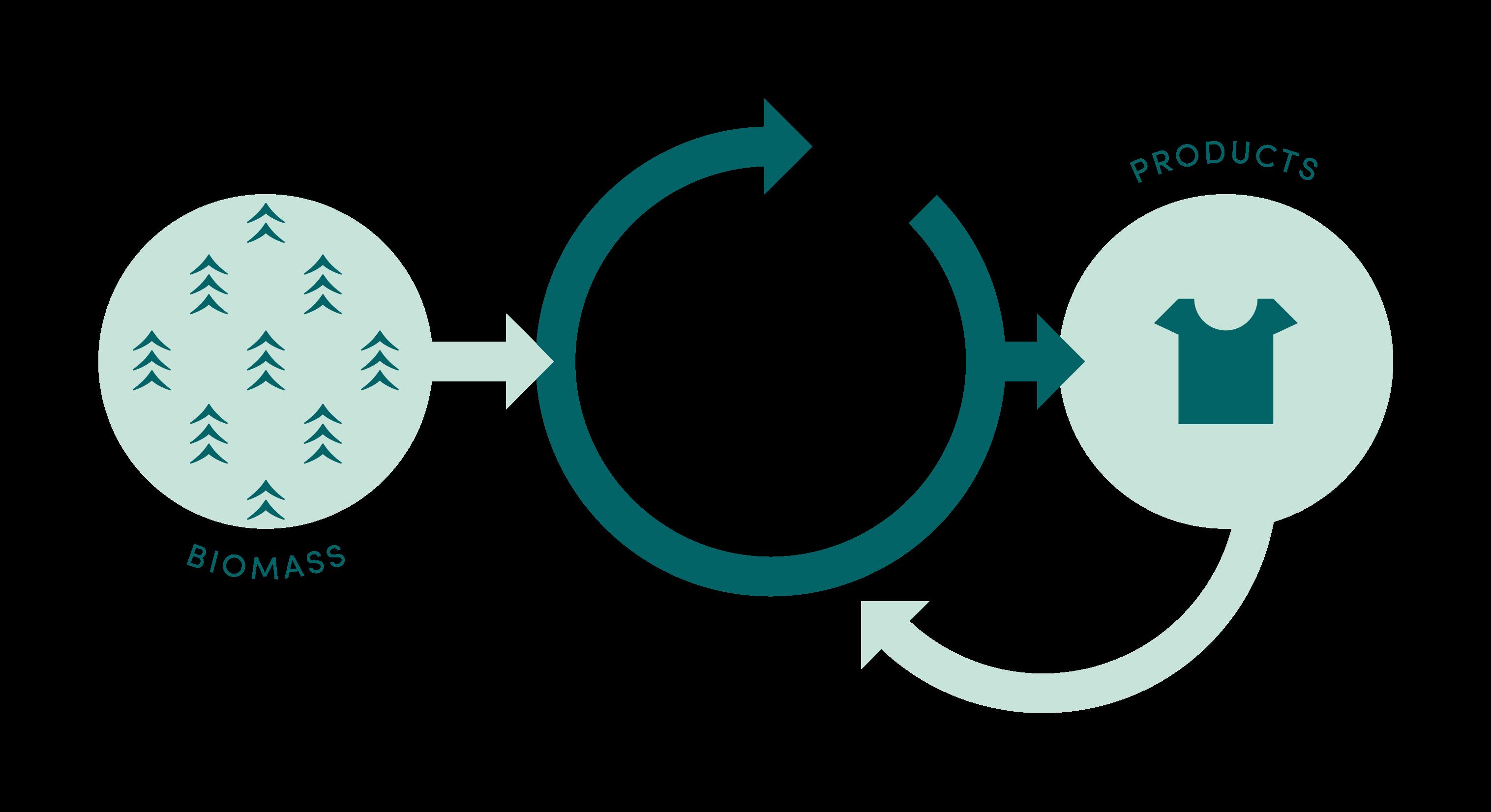 Ionic Liquid Replacing Artificial Fibers