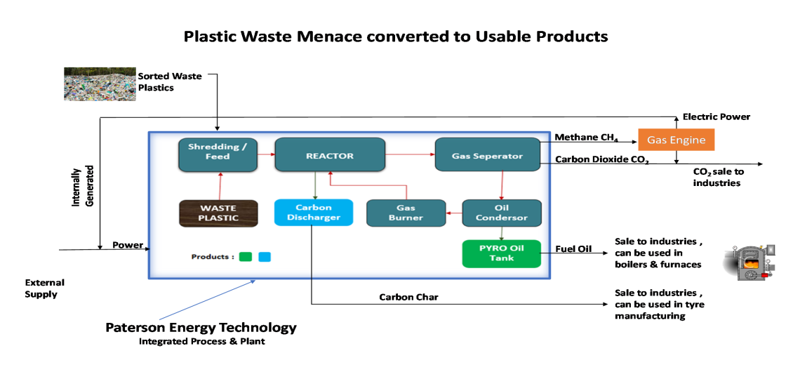 PLASTIC WASTE TO CLEAN ENERGY