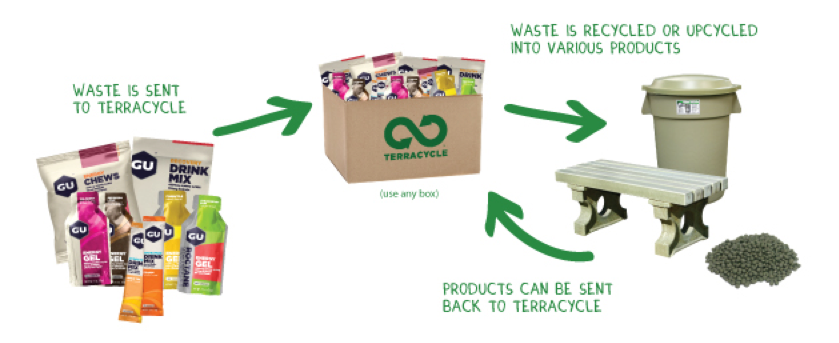 Thinking Differently About Waste