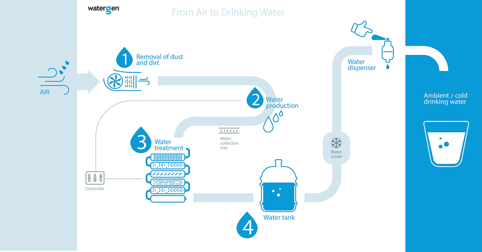 Creating Clean Water From Air